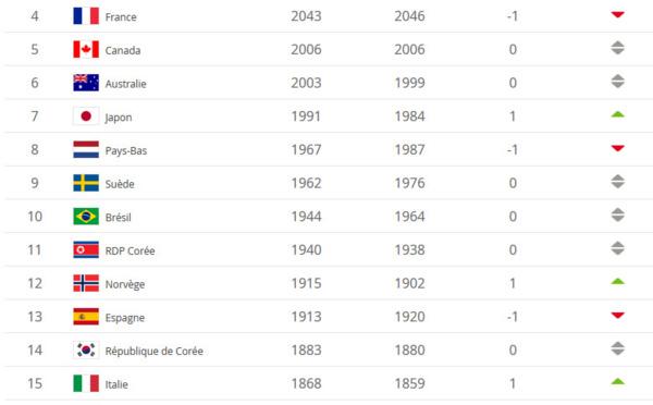 Classement FIFA - L'Angleterre dépasse la France, les États-Unis en tête