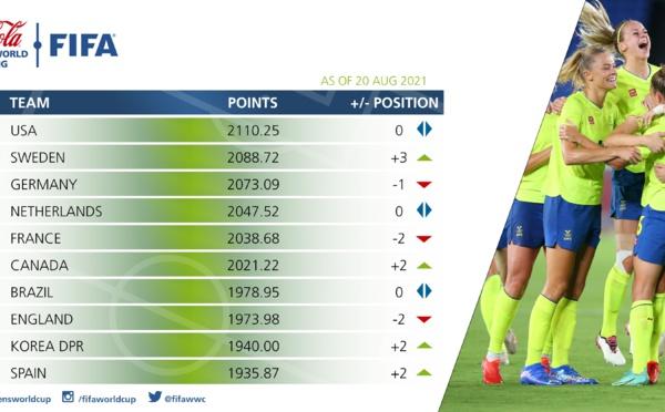 Classement FIFA - La SUEDE monte sur la 2e marche, la FRANCE recule de 2 places