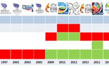 #WEURO2017 - La FRANCE patientera pour le dernier carré européen