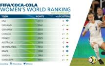Classement FIFA : L'ANGLETERRE deuxième, la FRANCE repasse devant l'AUSTRALIE