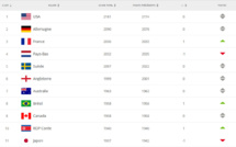Classement FIFA - La FRANCE retrouve le podium